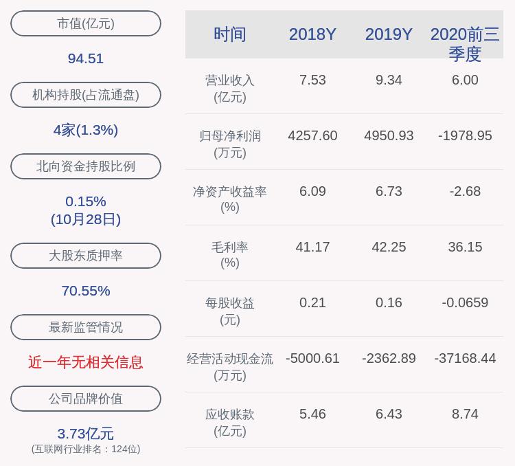 科蓝软件:控股股东王安京解除质押322万股,质押863万股及质押展期1058万股