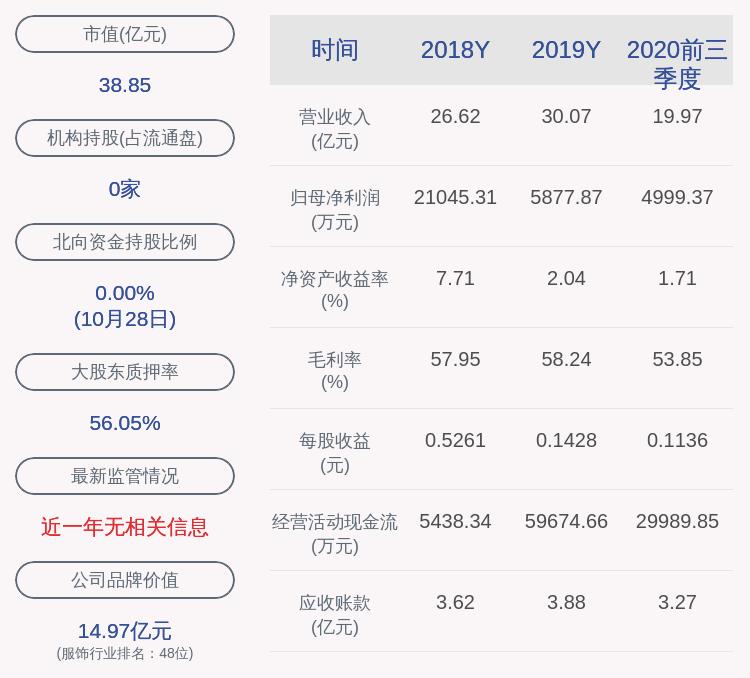 交卷!朗姿股份:2020年前三季度净利润约4999万元,同比下降68.18%