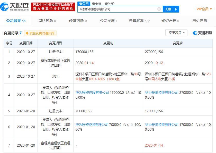 华为旗下哈勃投资注册资本增加至27亿 增幅为58.82%
