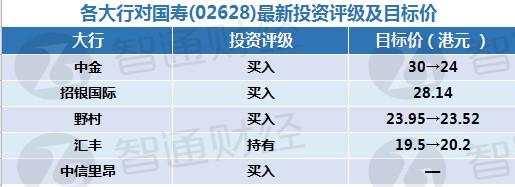 智通每日大行研报汇总︱10月29日