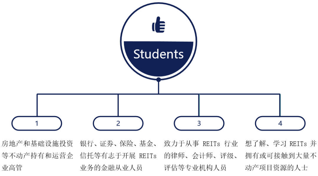 仅剩少量名额!中国公募REITs实战高级研修项目持续推出