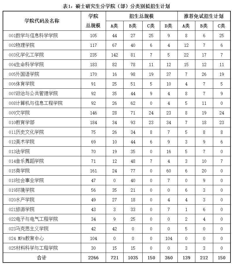 权威发布 | 河南师范大学2021年硕士研究生招生简章图片