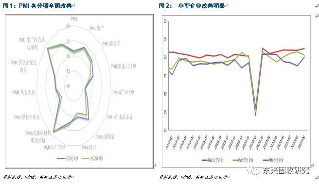 需求复苏及分化仍是Q4经济主线——9月PMI数据点评
