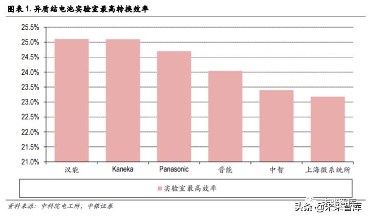 光伏异质结电池专题报告:国产设备降本助推产业化提速