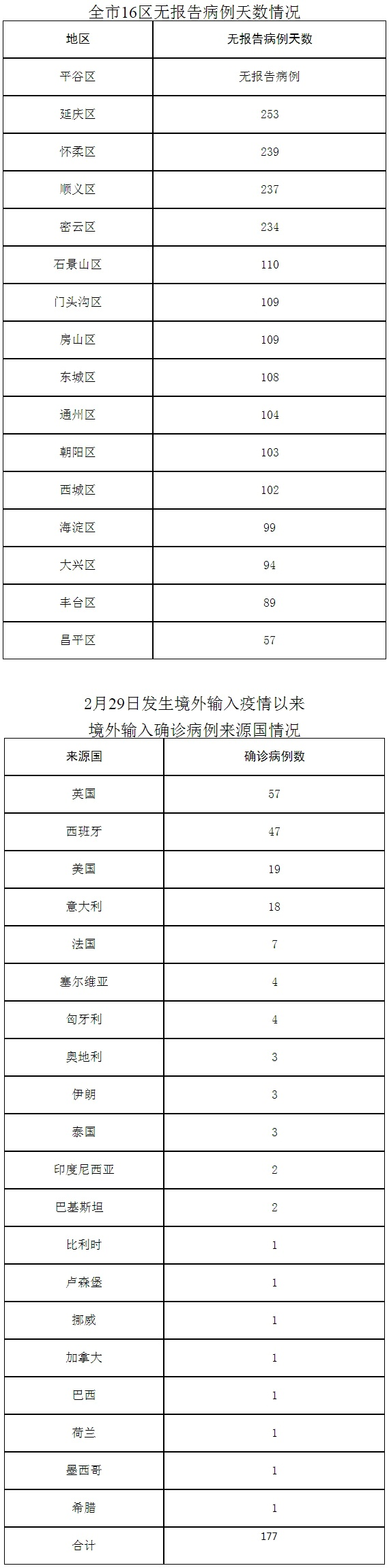 北京10月2日无新增报告新冠肺炎确诊病例图片