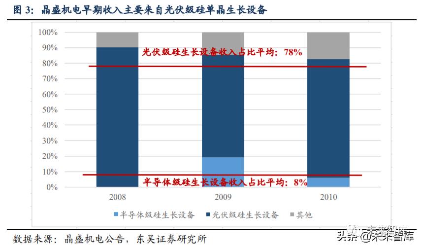 硅片设备行业深度研究与投资专题报告:蓝海板块迎风而上