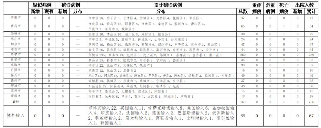 2020年10月2日0时至24时山东省新型冠状病毒肺炎疫情情况图片