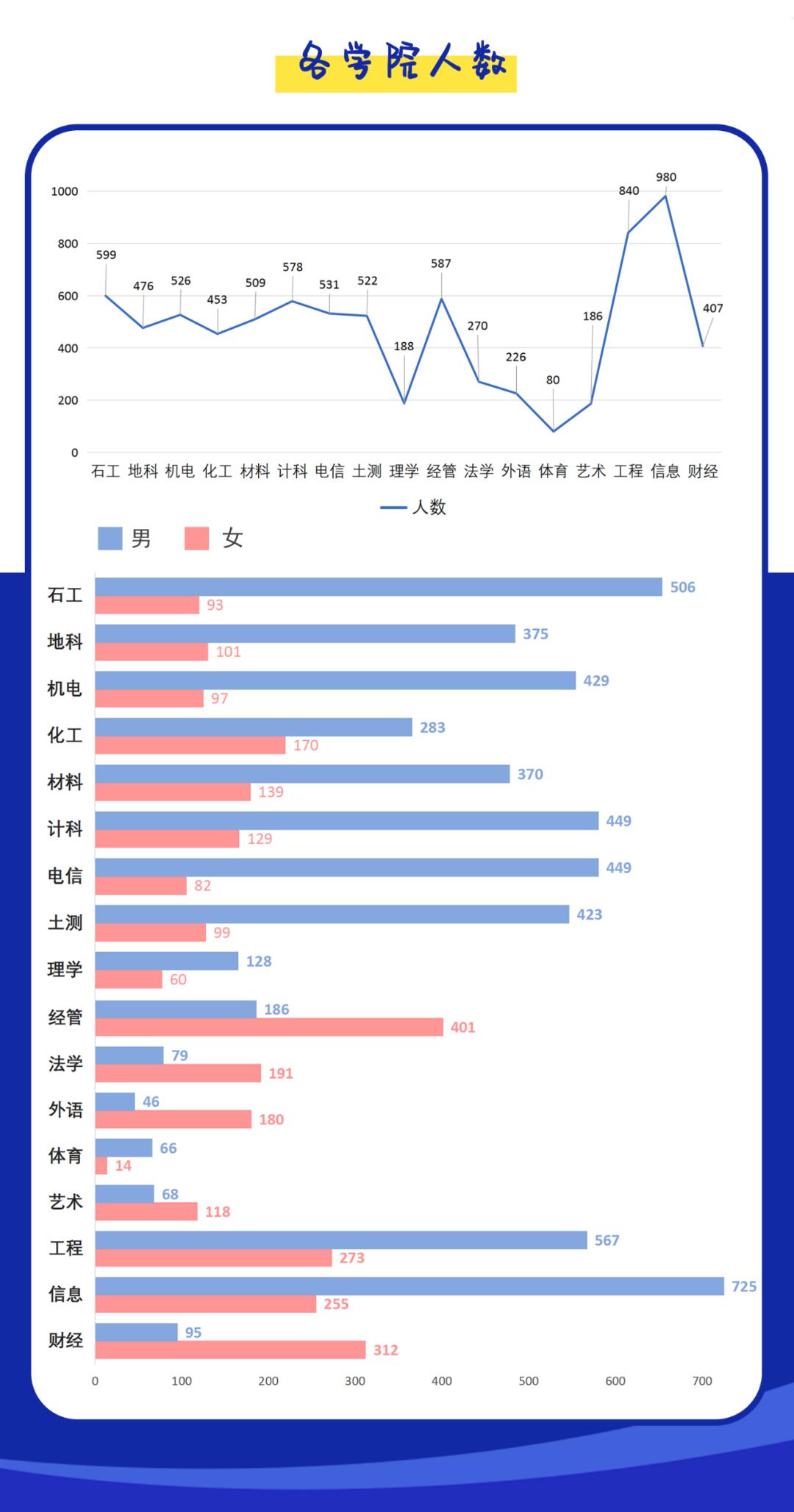 最小新生14岁,刘鑫x9,男女比例……西南石大2020本科新生数据大揭秘!图片