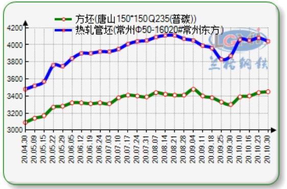 《【杏耀在线娱乐注册】兰格管坯周盘点(10.30):本周管坯市场价格持稳 多保持观望为主》