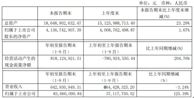 新黄浦前三季度净利8366.01万增长125.39% 财务费用减少