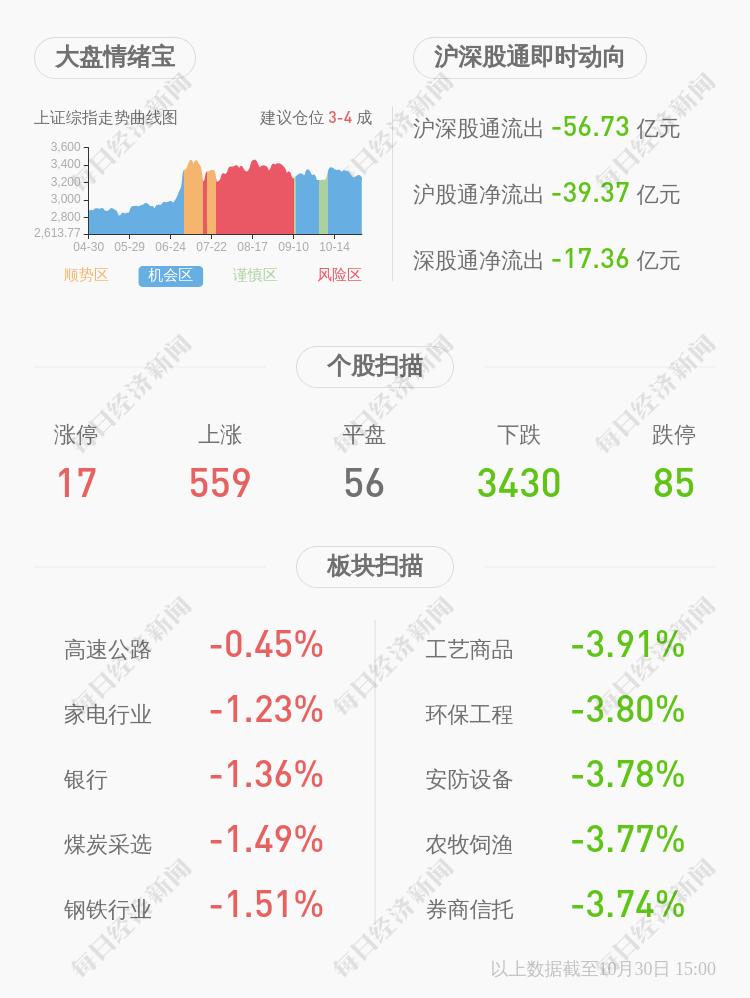 *ST富控:股票收盘价为0.98元/股,低于公司股票面值