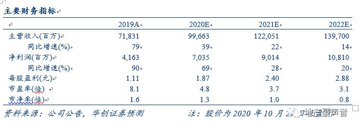 【华创地产•袁豪团队】中南建设三季报点评:业绩靓丽,销售快增