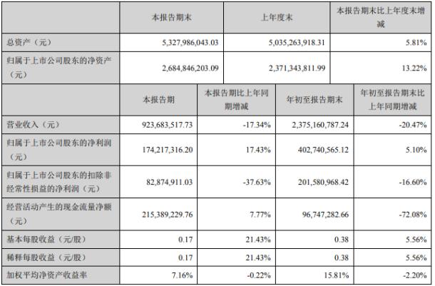 海思科2020年前三季度净利4.03亿增长5.1% 其他收益同比增长