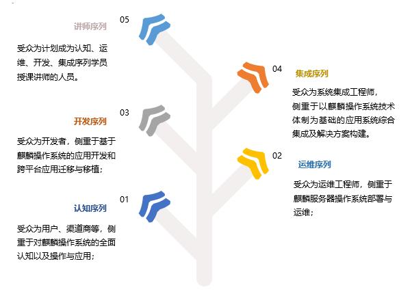 国产网络人才紧俏!工信部与银河麒麟操作系统联合开发12门课程大力培养!