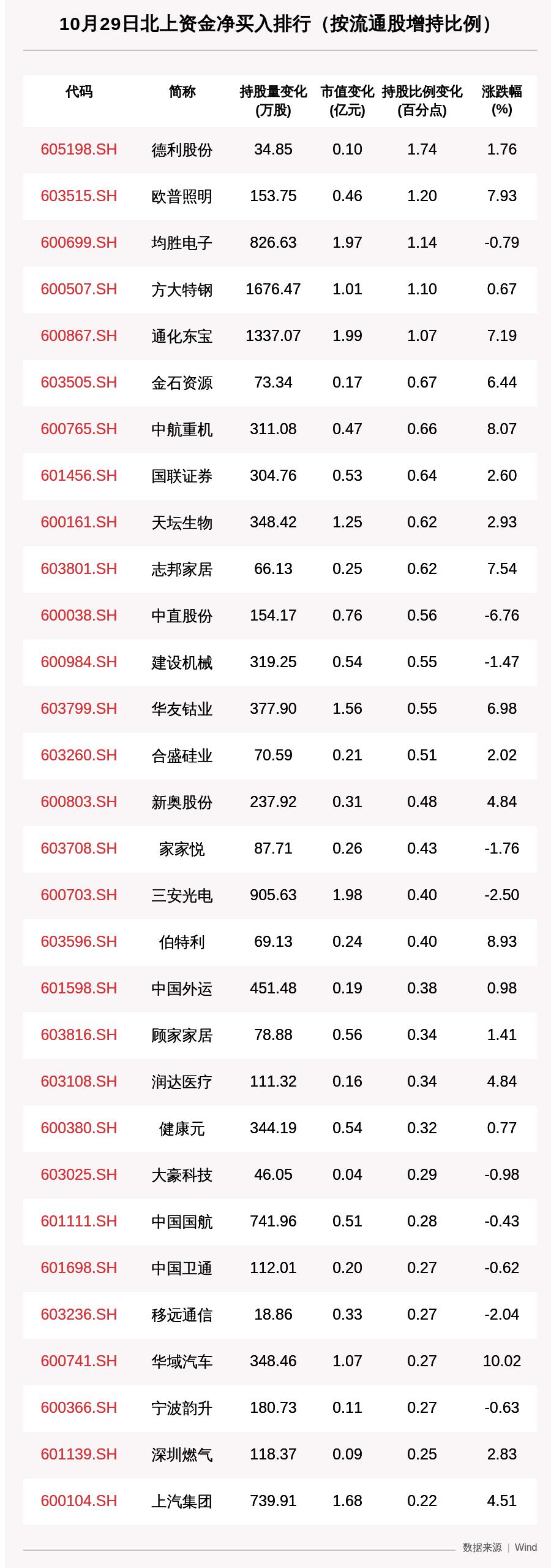 北向资金动向曝光:10月29日这30只个股被猛烈扫货(附名单)