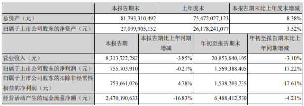粤电力A2020年前三季度净利15.69亿增长17.22% 发电燃料成本下降