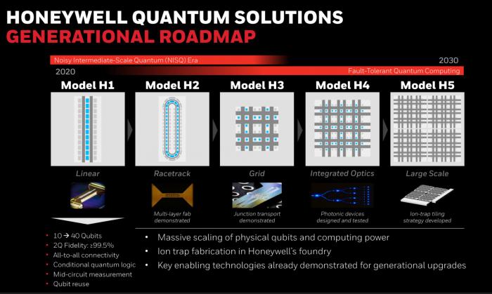 霍尼韦尔公司宣布推出10量子比特的H1量子计算机