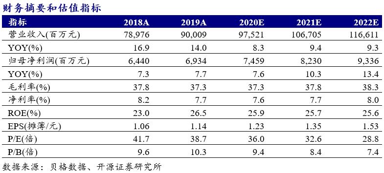 【开源食饮】伊利股份:竞争趋缓,费用率改善,业绩弹性大——公司信息更新报告