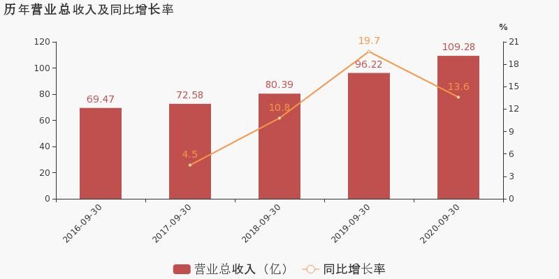 郑州银行:2020年前三季度归母净利润为32.9亿元,同比下降8.3%