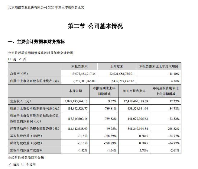 """""""北京茅台""""也喝醉了?顺鑫农业跌停 社保基金等78家机构单日浮亏超11亿元 长城证券10天前还给出增持评级"""