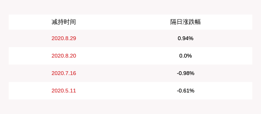 注意!广汇物流:杨铁军、李文强、崔瑞丽、王玉琴、索略合计拟减持公司不超过约228万股股份