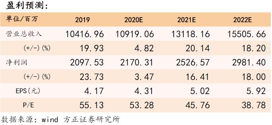 【古井贡酒三季报点评:Q3收入双位数增长,预计全年顺利回正—方正食品饮料201029】