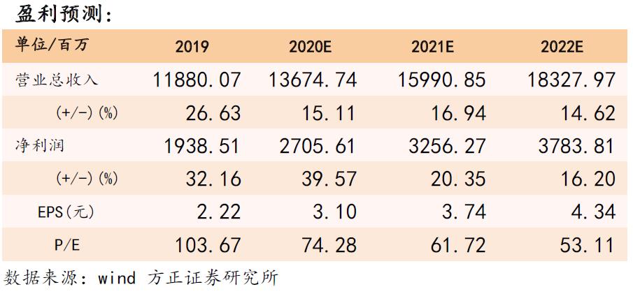 【山西汾酒三季报点评:Q3延续高增长,省外增速持续提升—方正食品饮料201030】