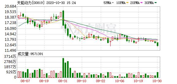 天能动力(00819-HK)跌4.13%