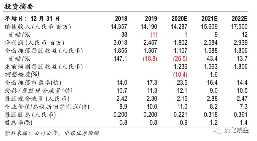 【中银化工点评报告】华鲁恒升(600426.SH)