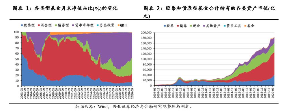 重仓股持股集中度再度提升,电气设备超配比例创6年来新高 ——2020Q3主动股票型基金资产配置分析