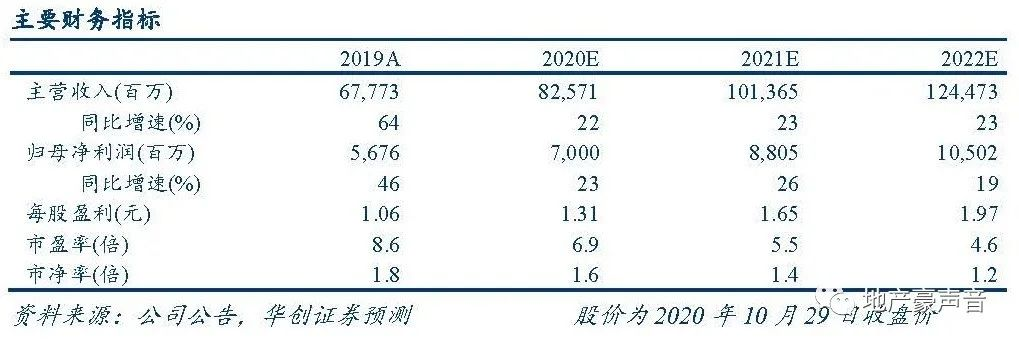 【华创地产•袁豪团队】金科股份三季报点评:业绩稳增、销售快增,物业上市临近