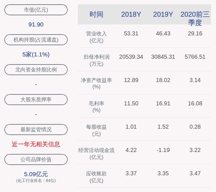 成绩单!石大胜华:2020年前三季度净利润约5767万元,同比下降80.95%