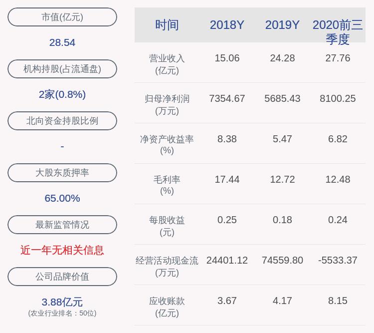 天马科技:2020年前三季度净利润约8100万元,同比增加11.91%