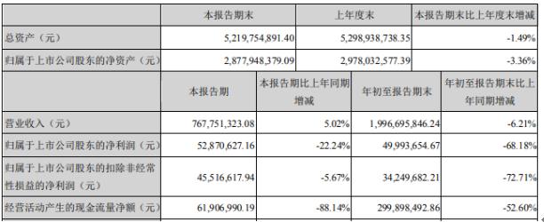 朗姿股份2020年前三季度净利4999.37万下滑68.18% 投资收益下降