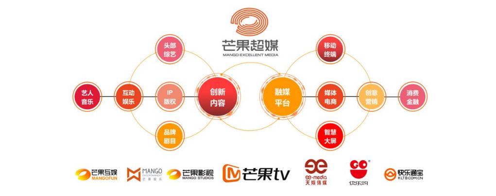 """芒果超媒的秘密 定增引战投""""摆脱""""对湖南卫视的依赖?"""