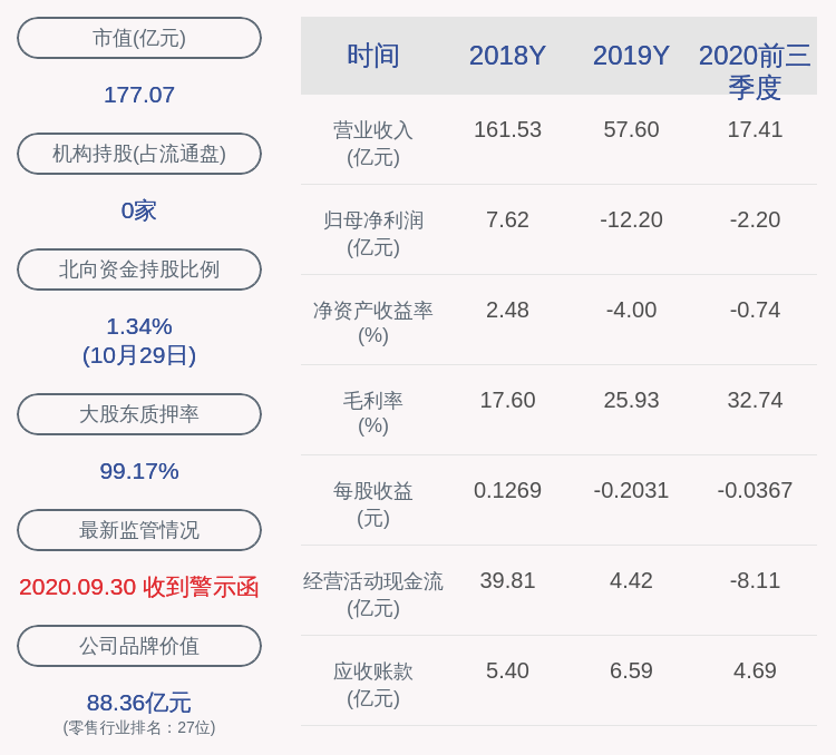 供销大集:2020年前三季度净利润约-2.20亿元,同比下降125.77%