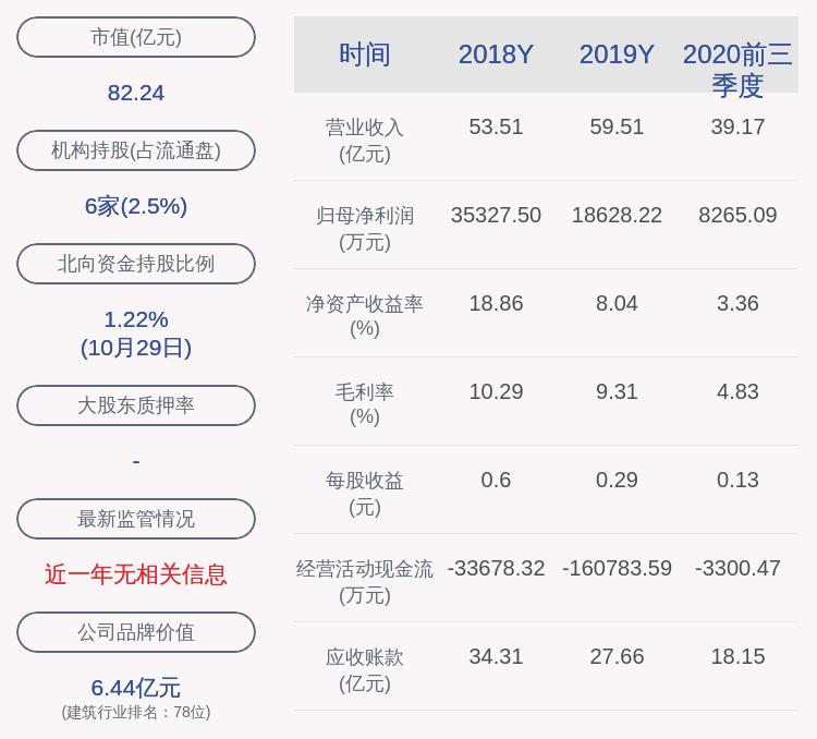 新疆交建:2020年前三季度净利润约8265万元,同比增加42.58%