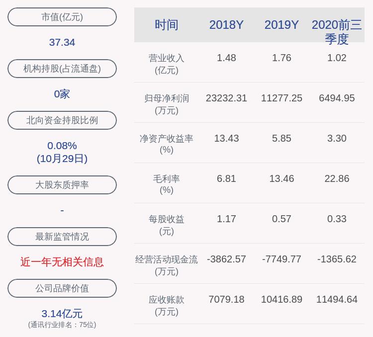 长江通信:2020年前三季度净利润约6495万元,同比下降36.87%