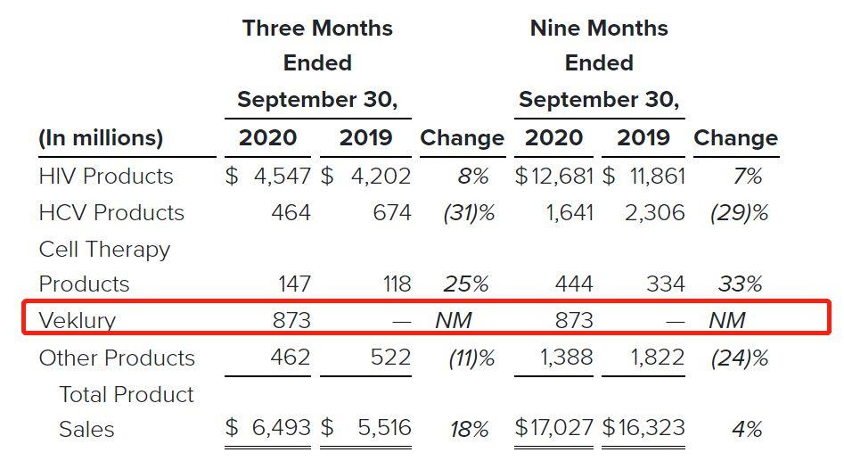 吉利德瑞德西韦三季度销售额8.73亿美元,美国占九成