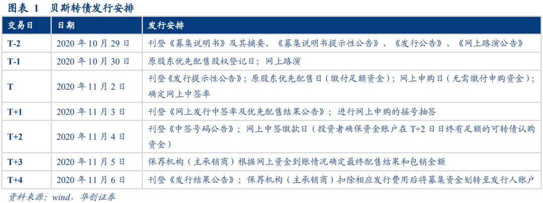涡轮增压器零部件领先供应商—贝斯转债申购价值分析20201029【华创固收丨周冠南团队】