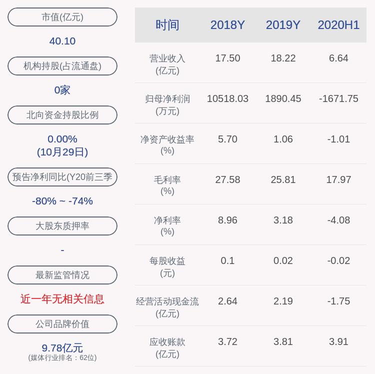 华媒控股:2020年前三季度净利润约1526万元,同比下降78.38%