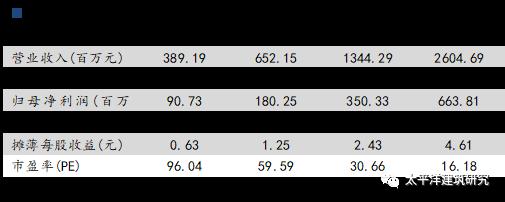 【太平洋建筑】中国建筑三季报点评:三季报业绩显著改善,回购式股权激励增强经营活力