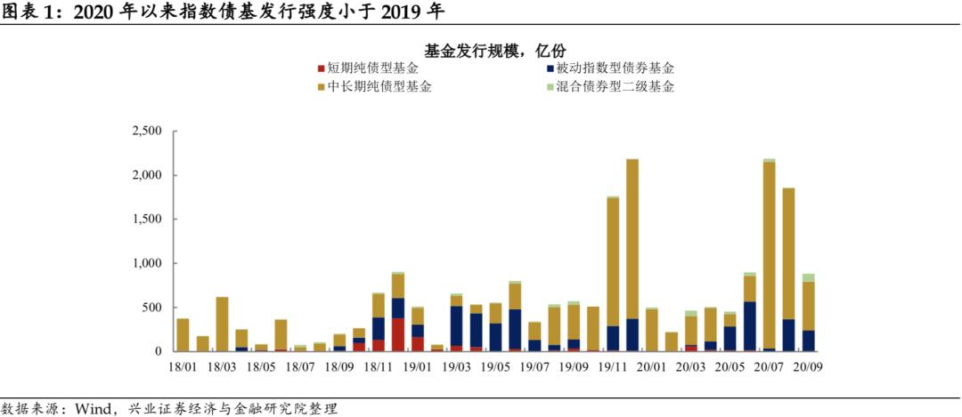 """【兴证固收】债券""""Smart Beta""""会成为配置蓝海吗?——广发央企80指数基金价值分析"""