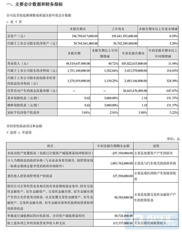 比亚迪前三季度净利润34.14亿元
