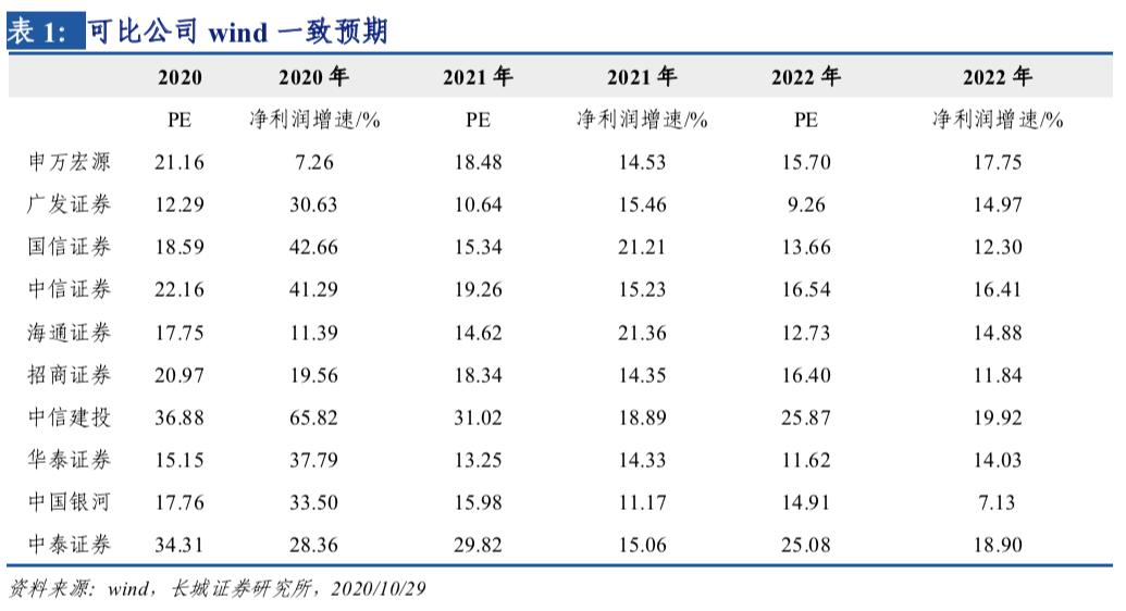 轻资产业务凸显爆发力,改革不断发力——国泰君安(601211)2020年三季报点评