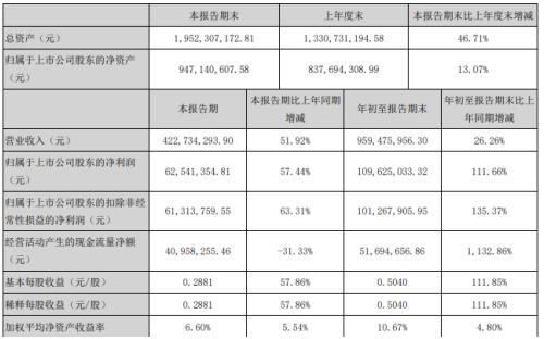 赛意信息前三季度净利1.1亿增长111.66% 政府补助增加