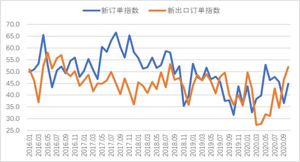 圖3 2017年10月以來滬市終端線螺每周采購量監控變化情況