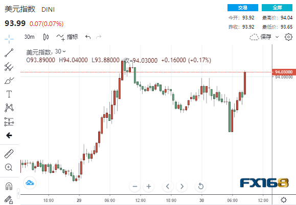 美联储终于又出手了!美元上演V型大反转美股抛售潮还在继续