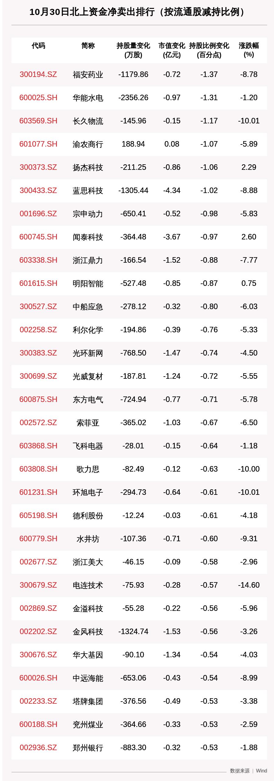 北向资金动向曝光:10月30日这30只个股遭大甩卖,蓝思科技、立讯精密、海康威视上榜(附名单)