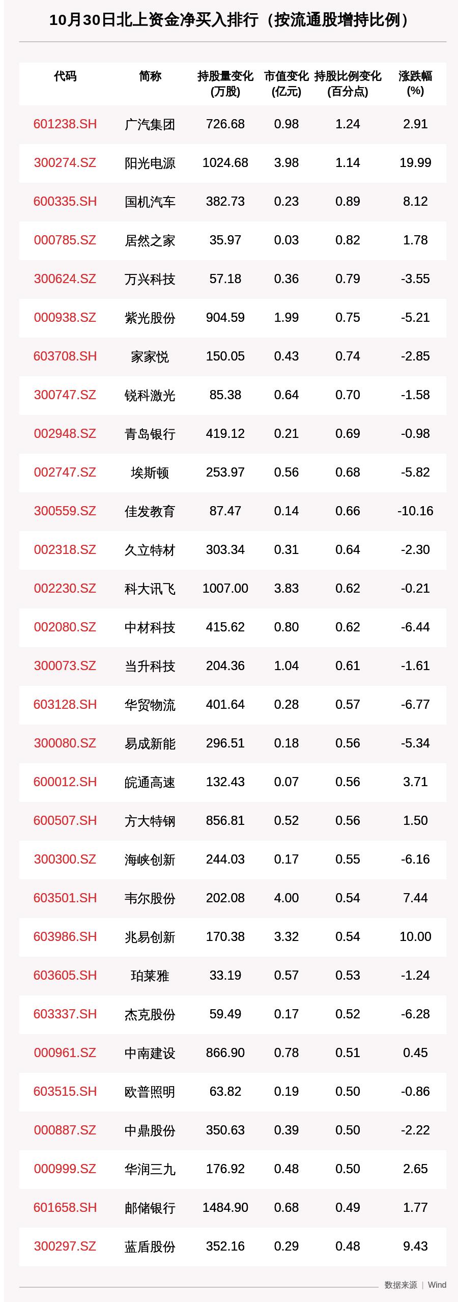 北向资金动向曝光:10月30日这30只个股被猛烈扫货,格力电器、科大讯飞、兆易创新上榜(附名单)